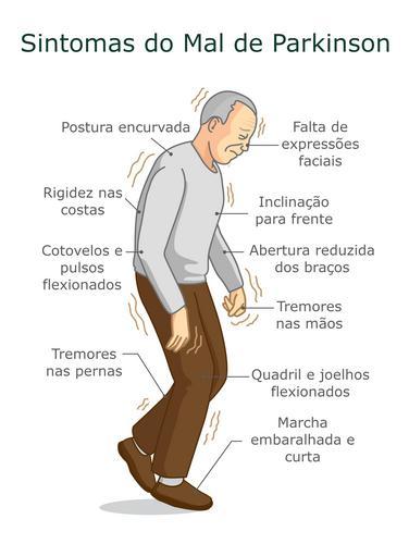 MAL DE PARKINSON NA CONSTELAÇÃO